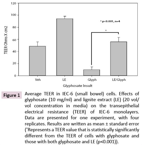 clinical-nutrition-TEER-cells-glyphosate
