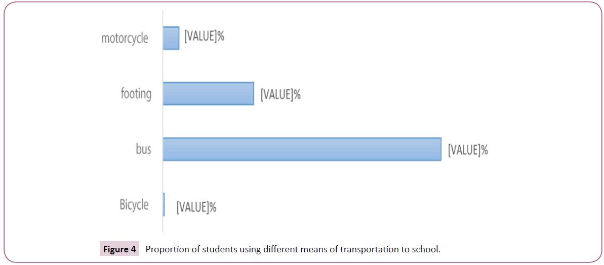 clinical-nutrition-dietetics-means-transportation